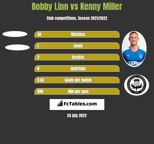 Bobby Linn vs Kenny Miller h2h player stats