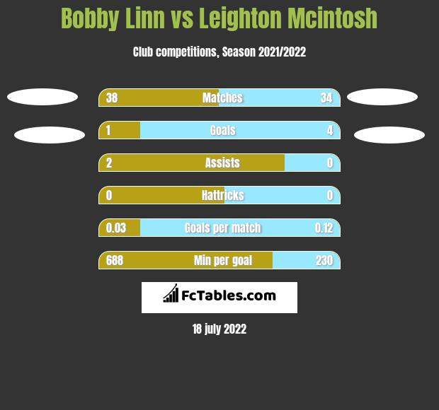 Bobby Linn vs Leighton Mcintosh h2h player stats