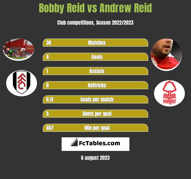 Bobby Reid vs Andrew Reid infographic