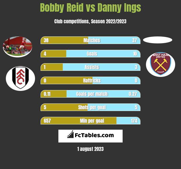 Bobby Reid vs Danny Ings h2h player stats
