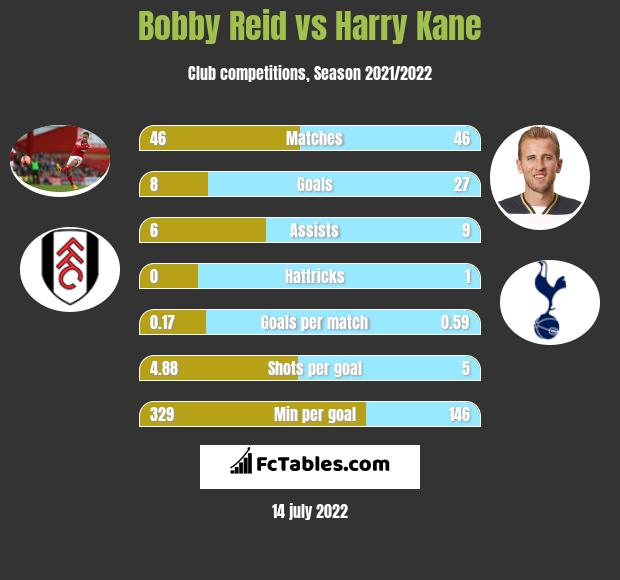 Bobby Reid vs Harry Kane h2h player stats