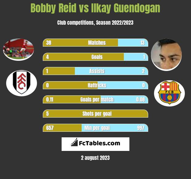 Bobby Reid vs Ilkay Guendogan h2h player stats