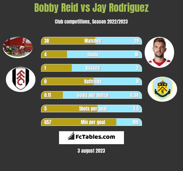 Bobby Reid vs Jay Rodriguez h2h player stats