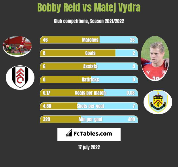 Bobby Reid vs Matej Vydra h2h player stats