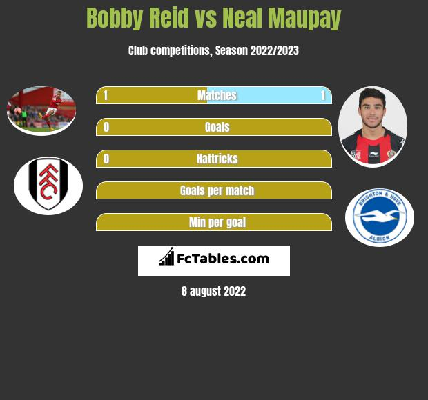 Bobby Reid vs Neal Maupay h2h player stats