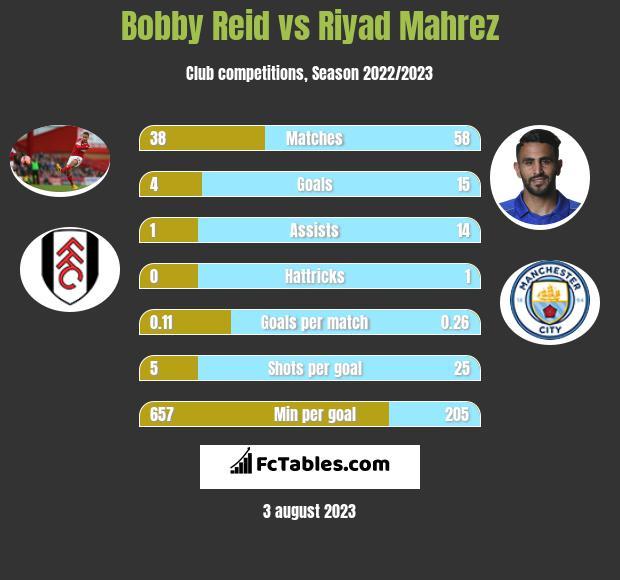 Bobby Reid vs Riyad Mahrez h2h player stats