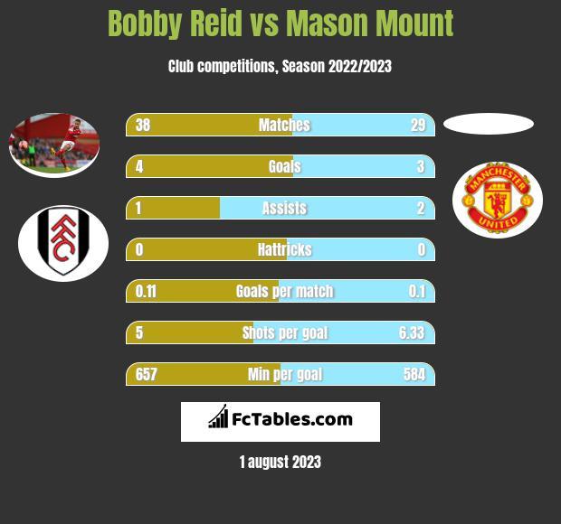 Bobby Reid vs Mason Mount h2h player stats