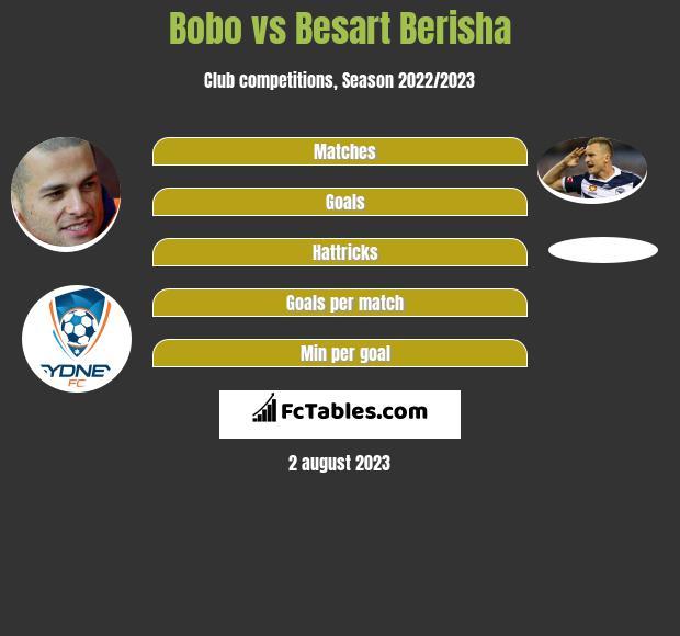 Bobo vs Besart Berisha h2h player stats