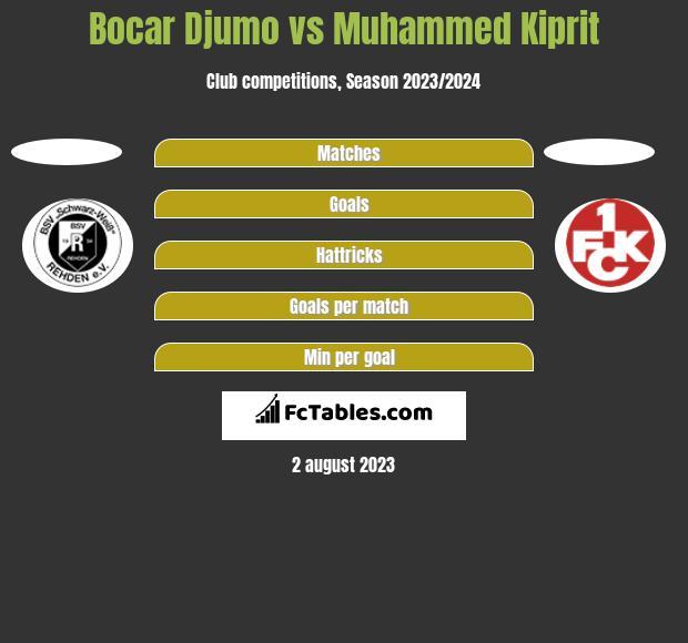 Bocar Djumo vs Muhammed Kiprit h2h player stats
