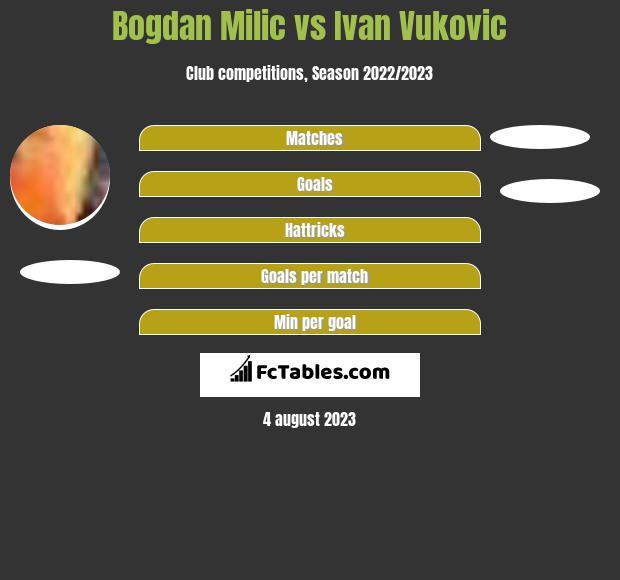 Bogdan Milic vs Ivan Vukovic h2h player stats