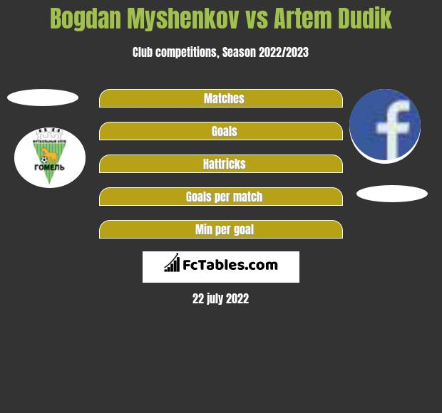 Bogdan Myshenkov vs Artem Dudik h2h player stats