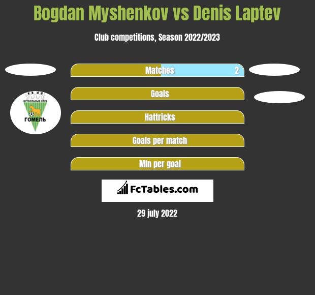 Bogdan Myshenkov vs Denis Laptev h2h player stats