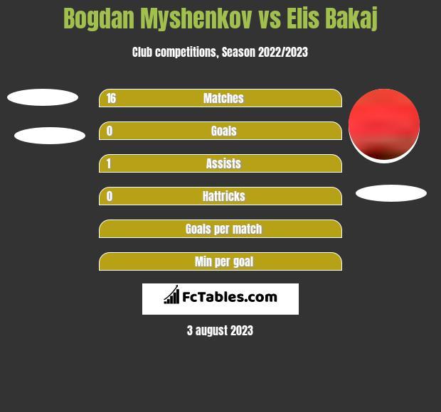 Bogdan Myshenkov vs Elis Bakaj h2h player stats