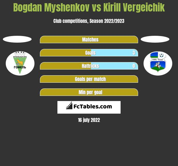 Bogdan Myshenkov vs Kirill Vergeichik h2h player stats