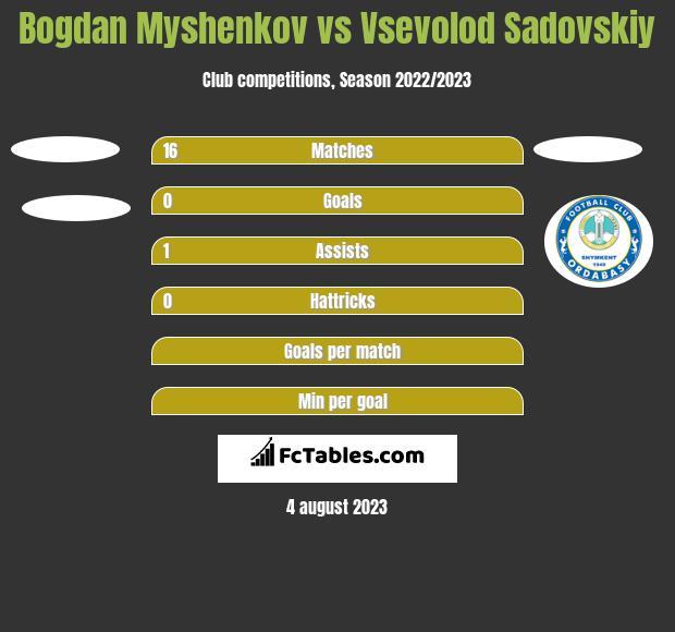 Bogdan Myshenkov vs Vsevolod Sadovskiy h2h player stats