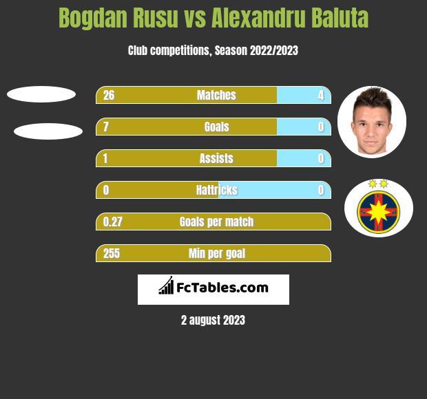 Bogdan Rusu vs Alexandru Baluta h2h player stats