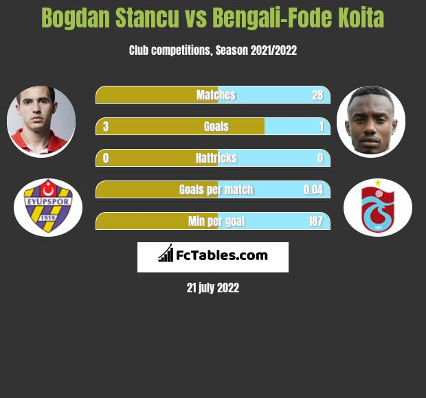 Bogdan Stancu vs Bengali-Fode Koita h2h player stats
