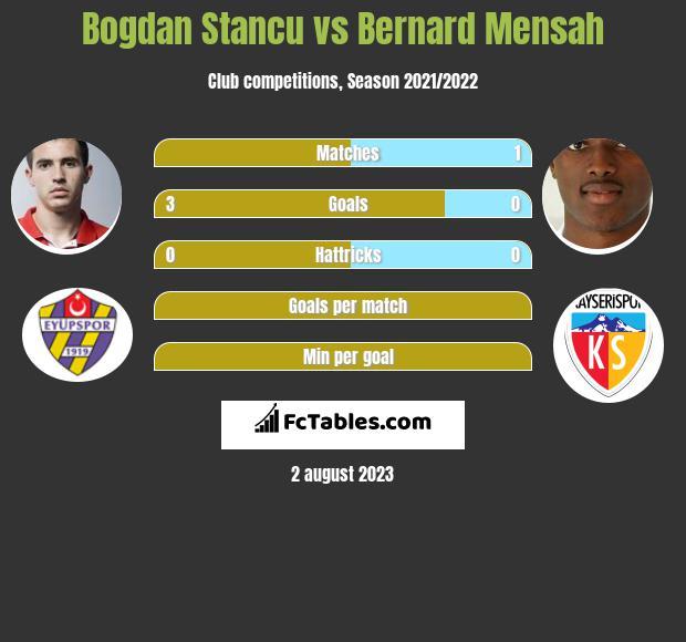 Bogdan Stancu vs Bernard Mensah infographic