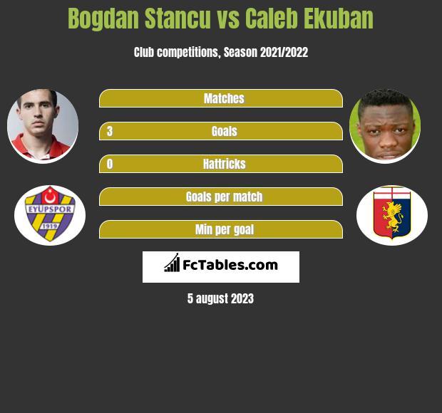 Bogdan Stancu vs Caleb Ekuban h2h player stats