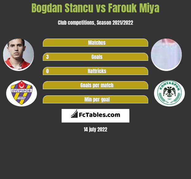 Bogdan Stancu vs Farouk Miya h2h player stats