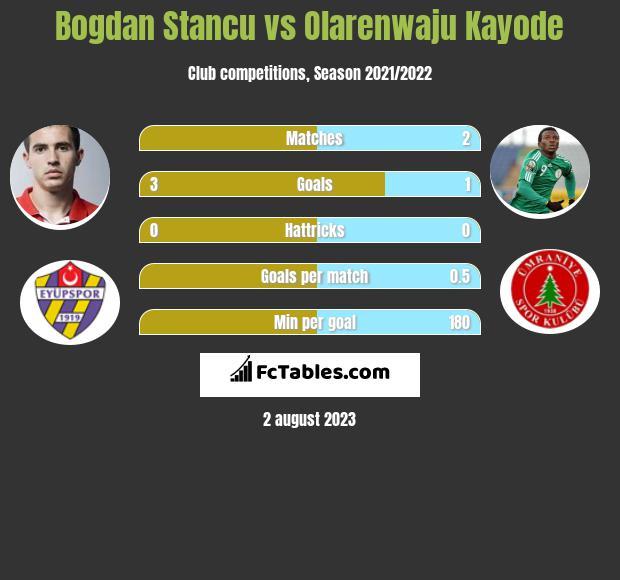 Bogdan Stancu vs Olarenwaju Kayode h2h player stats
