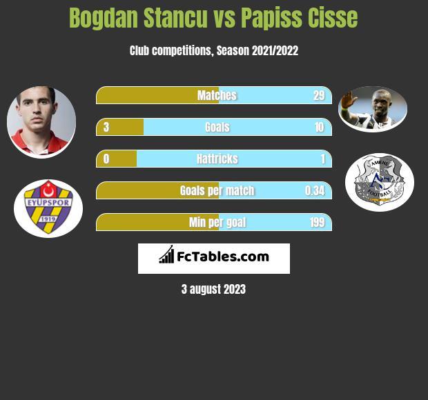 Bogdan Stancu vs Papiss Cisse infographic