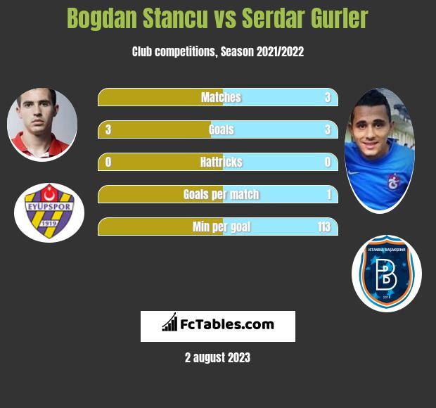 Bogdan Stancu vs Serdar Gurler h2h player stats