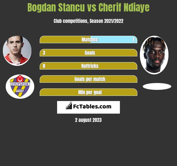 Bogdan Stancu vs Cherif Ndiaye h2h player stats