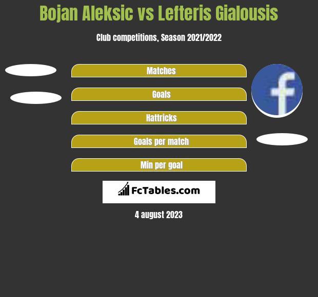 Bojan Aleksic vs Lefteris Gialousis h2h player stats