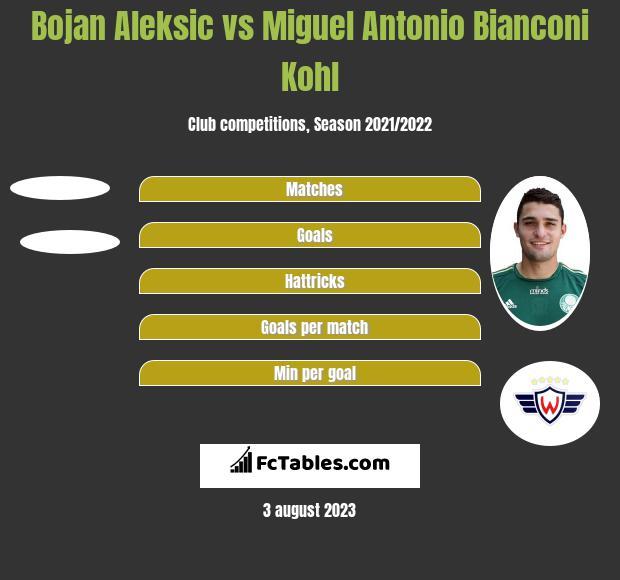 Bojan Aleksic vs Miguel Antonio Bianconi Kohl h2h player stats