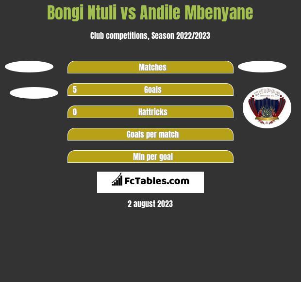 Bongi Ntuli vs Andile Mbenyane h2h player stats