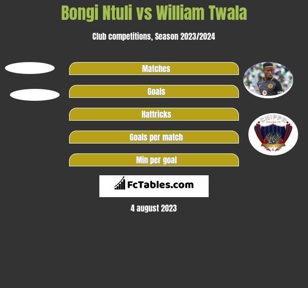 Bongi Ntuli vs William Twala h2h player stats