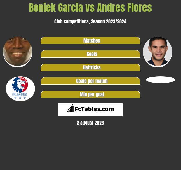 Boniek Garcia vs Andres Flores infographic