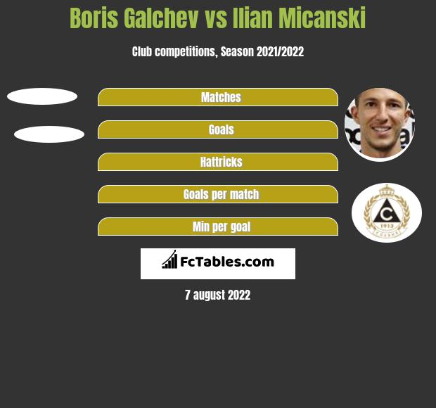 Boris Galchev vs Ilian Micanski h2h player stats