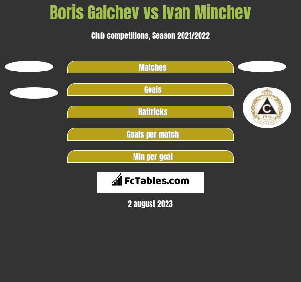 Boris Galchev vs Ivan Minchev h2h player stats