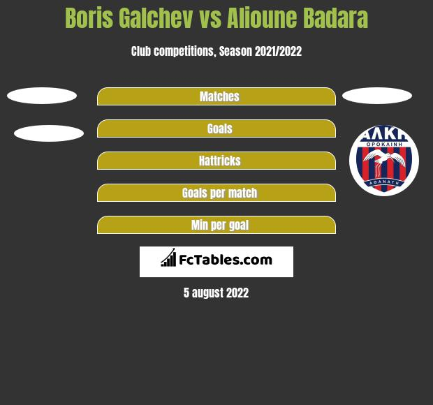 Boris Galchev vs Alioune Badara h2h player stats