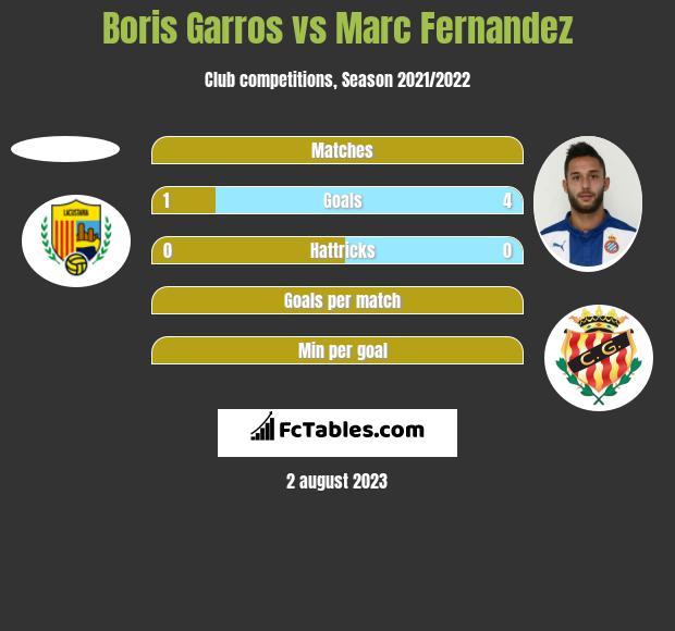 Boris Garros vs Marc Fernandez h2h player stats