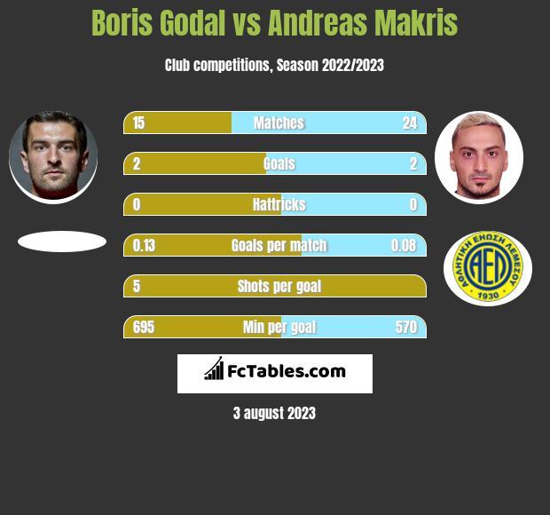 Boris Godal vs Andreas Makris infographic