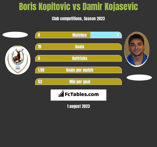 Boris Kopitovic vs Damir Kojasevic h2h player stats