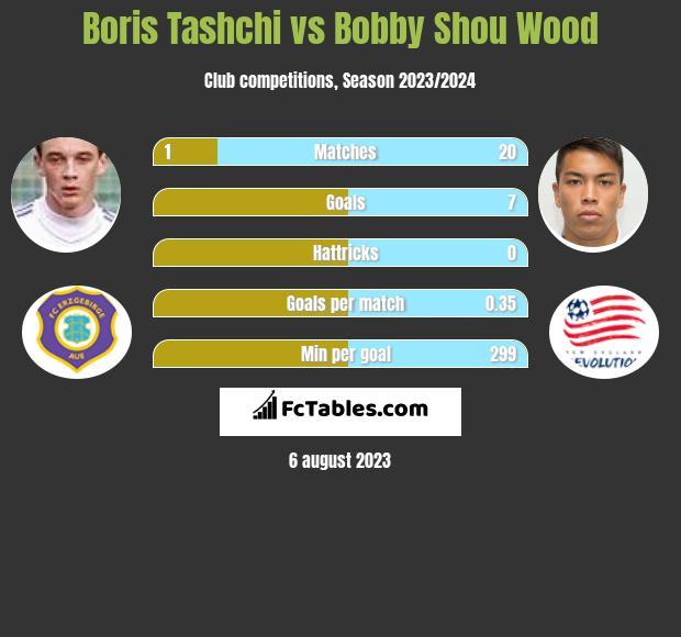 Boris Tashchi vs Bobby Shou Wood infographic