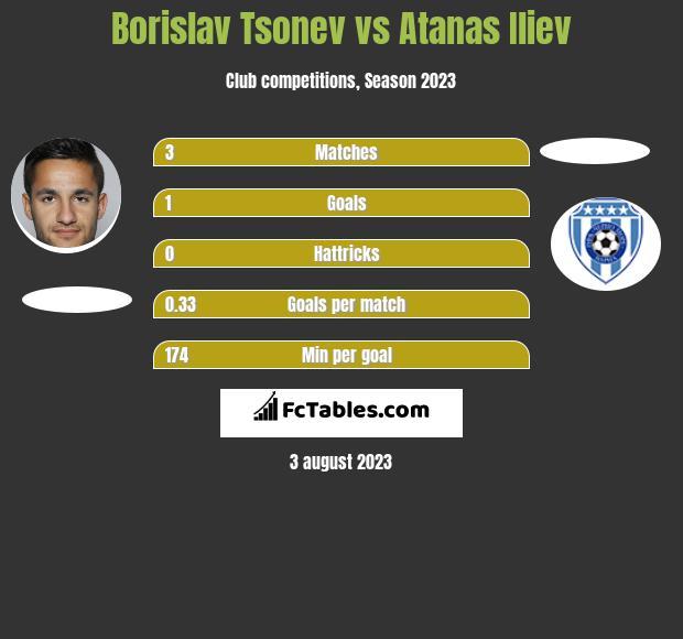 Borislav Tsonev vs Atanas Iliev h2h player stats