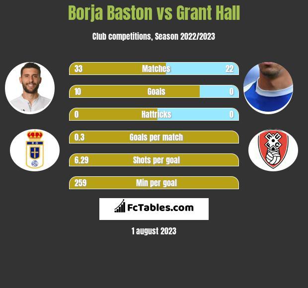 Borja Baston vs Grant Hall infographic