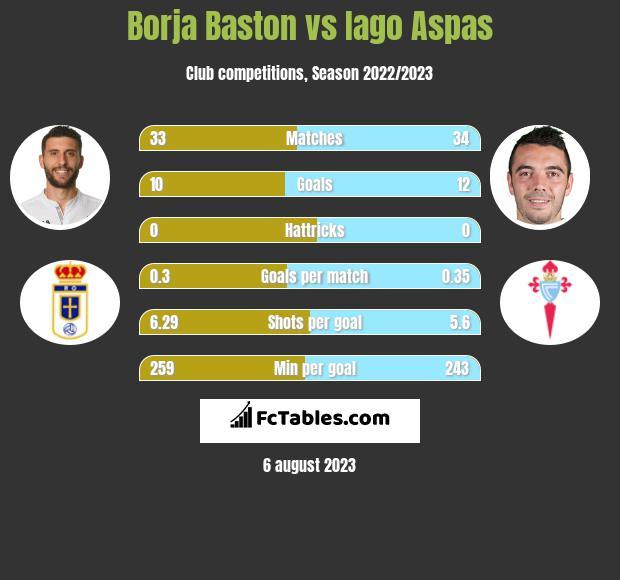 Borja Baston vs Iago Aspas h2h player stats