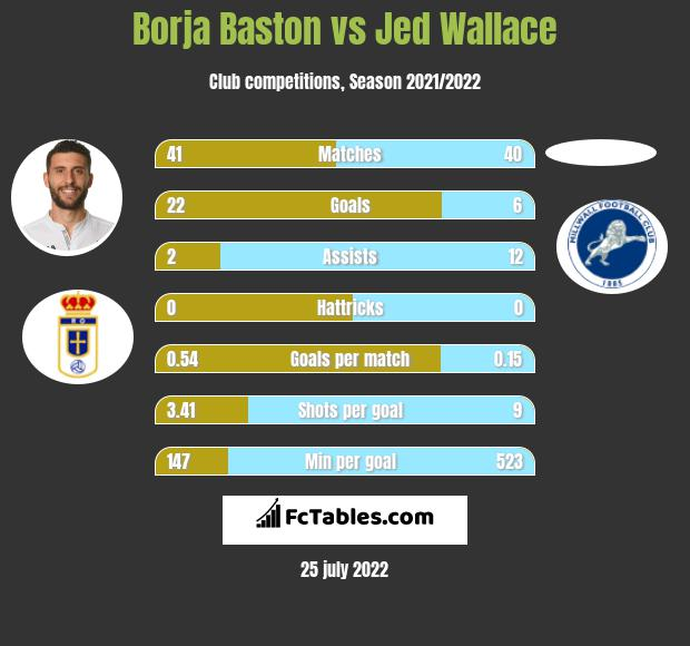 Borja Baston vs Jed Wallace h2h player stats