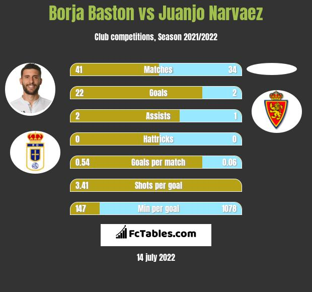 Borja Baston vs Juanjo Narvaez infographic