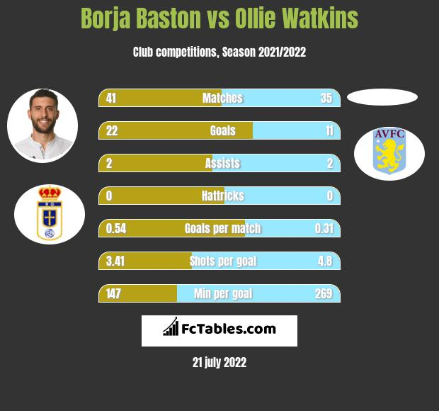 Borja Baston vs Ollie Watkins h2h player stats