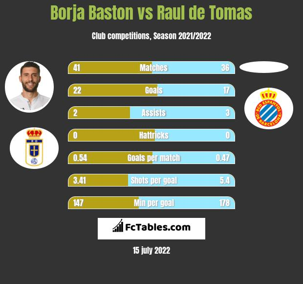 Borja Baston vs Raul de Tomas h2h player stats