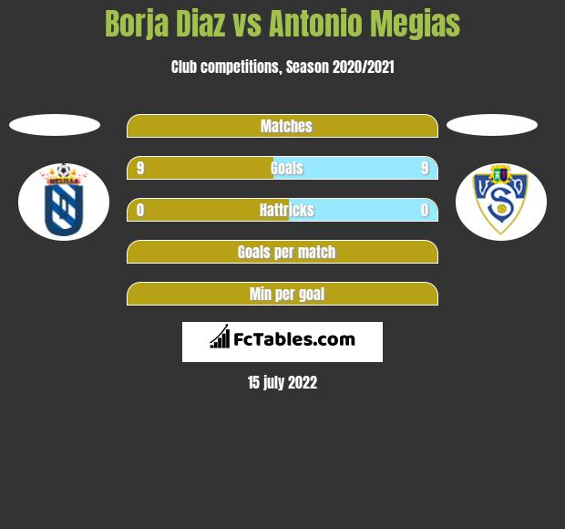 Borja Diaz vs Antonio Megias h2h player stats
