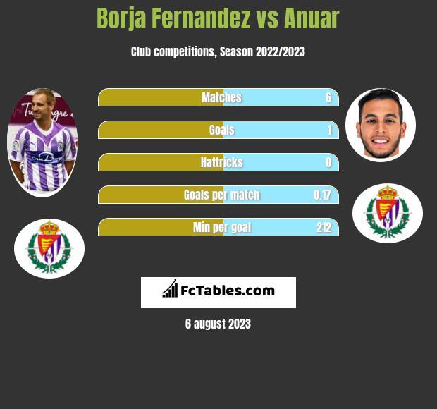 Borja Fernandez vs Anuar infographic