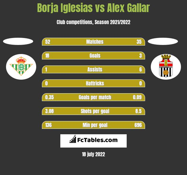 Borja Iglesias vs Alex Gallar h2h player stats